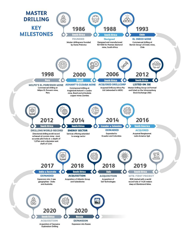Master Drilling timeline UPDATE4 april 2021